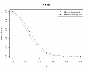 Mean p-value for n = 40
