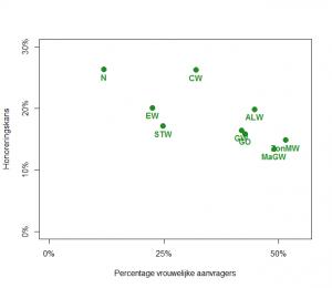 Relatie percentage vrouwelijke aanvragers (horizontaal) en honoreringskans (verticaal)
