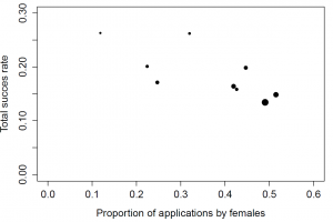 Proportion of applications by female scientists vs total success rate. Size of the markers is proportional to number of applications within the discipline.